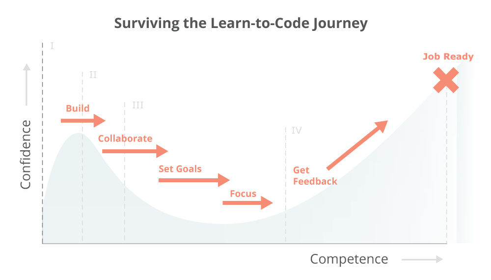 coder, programming language, learn to code, tips to learn to code