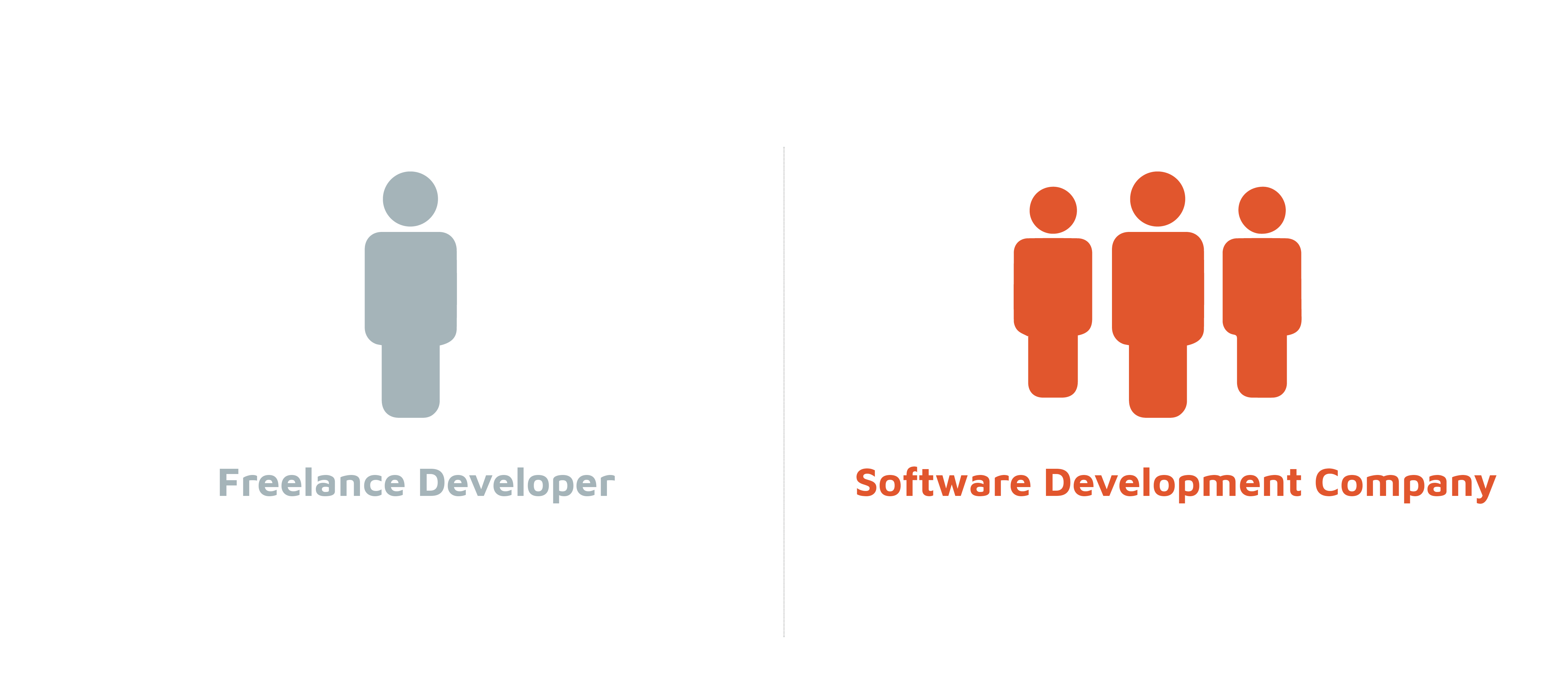 Should I hire a freelance developer or a software development company?