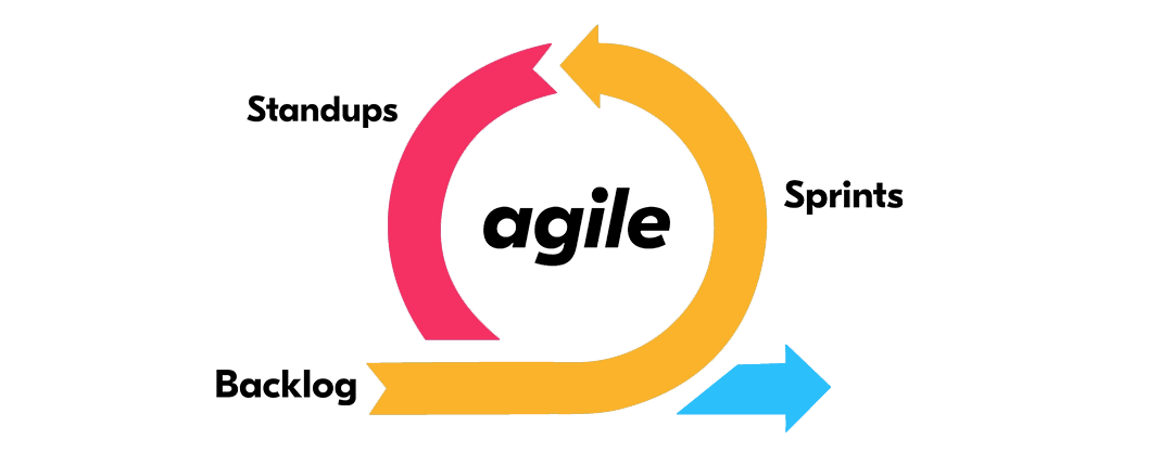 What is Agile Software development? | Designveloper