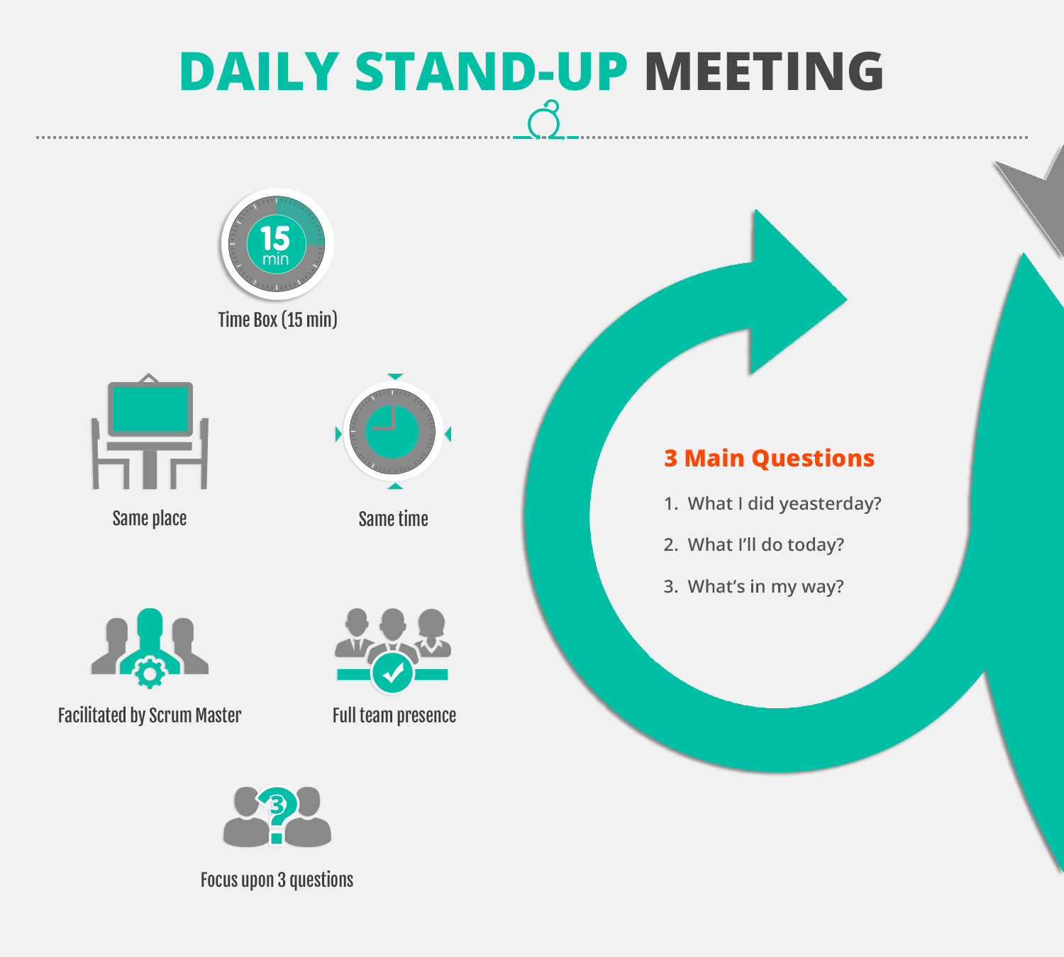 Scrum Daily Stand-up Meeting