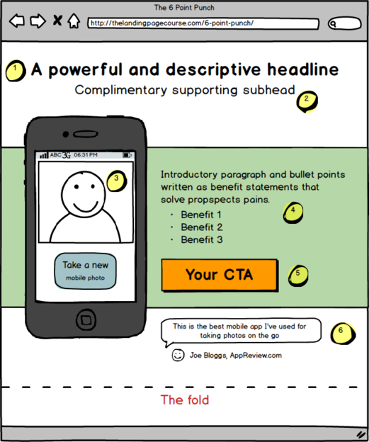 Best practices for above the fold CTA. Image: The Landingpage Course.